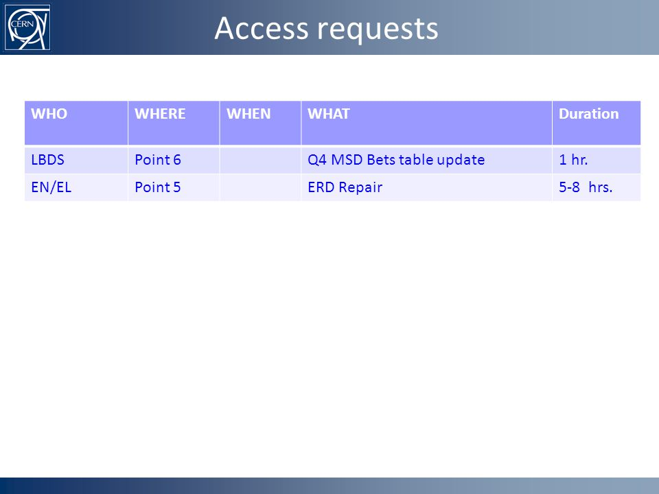 Access requests WHOWHEREWHENWHATDuration LBDSPoint 6Q4 MSD Bets table update1 hr.