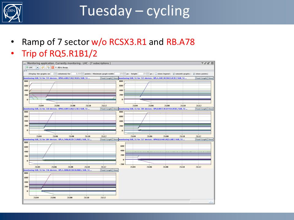 Tuesday – cycling Ramp of 7 sector w/o RCSX3.R1 and RB.A78 Trip of RQ5.R1B1/2