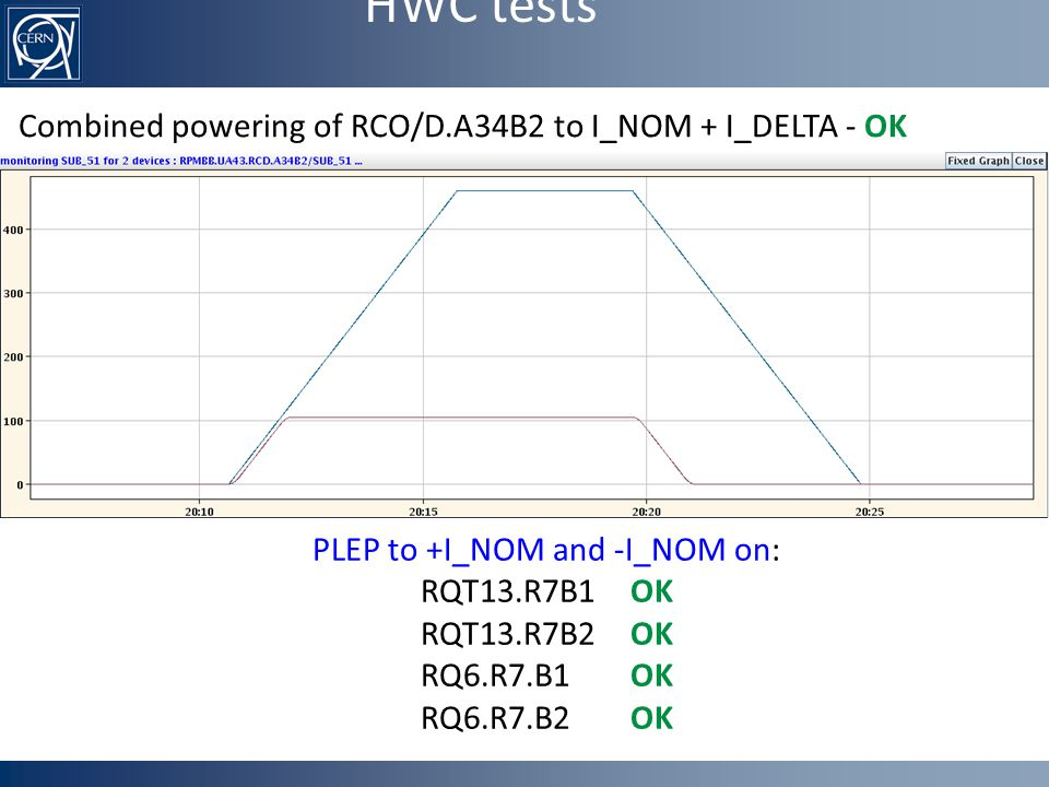 HWC tests Combined powering of RCO/D.A34B2 to I_NOM + I_DELTA - OK PLEP to +I_NOM and -I_NOM on: RQT13.R7B1 OK RQT13.R7B2 OK RQ6.R7.B1 OK RQ6.R7.B2 OK