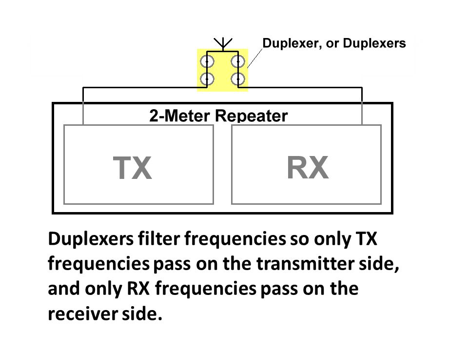 Duplexers filter frequencies so only TX frequencies pass on the transmitter side, and only RX frequencies pass on the receiver side.