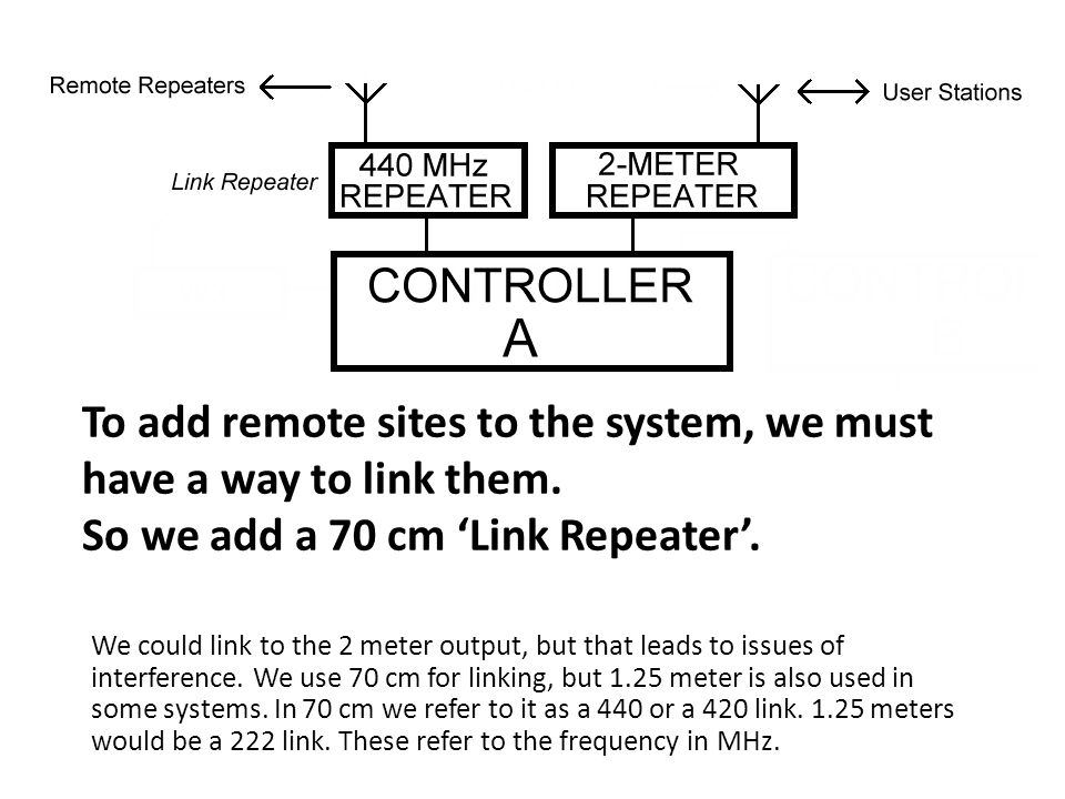To add remote sites to the system, we must have a way to link them.