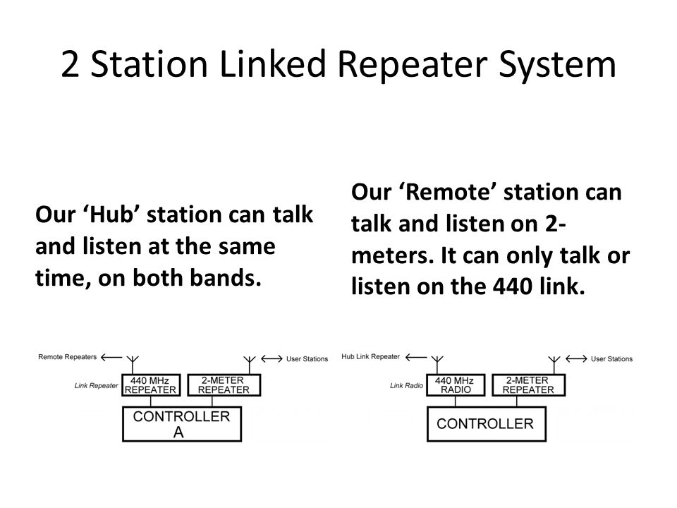Hub station when there is user traffic on the remote station.