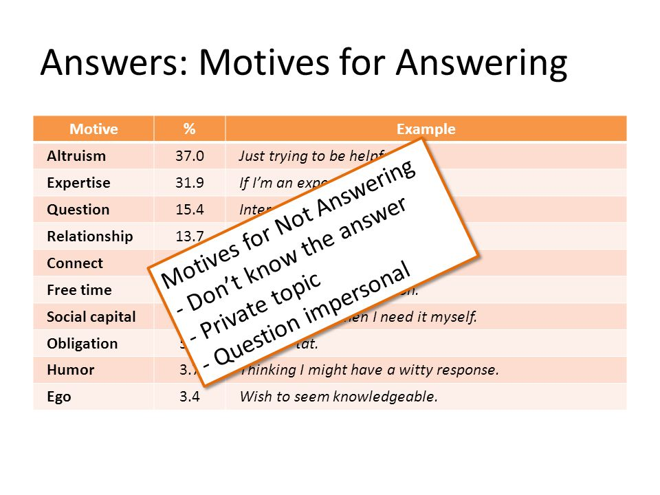 Answers: Motives for Answering Motive%Example Altruism37.0Just trying to be helpful.