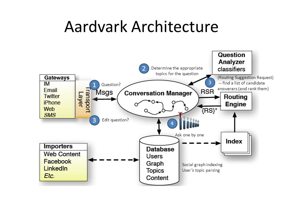 Aardvark Architecture Social graph indexing User's topic parsing Determine the appropriate topics for the question 23 Edit question.