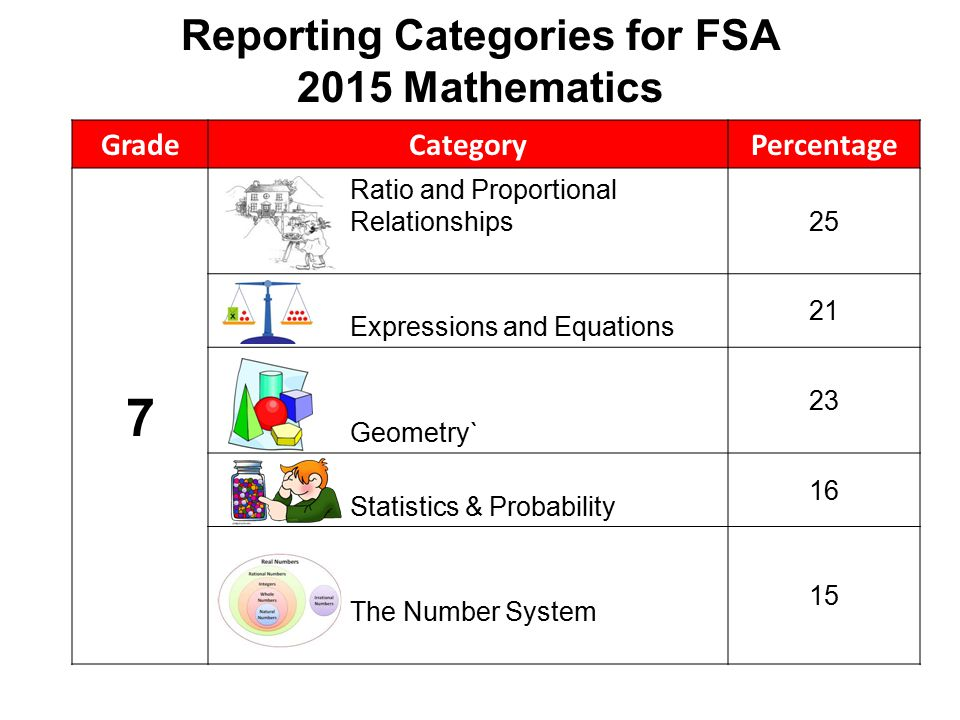 Reporting Categories for FSA 2015 Mathematics GradeCategoryPercentage 7 Ratio and Proportional Relationships 25 Expressions and Equations 21 Geometry` 23 Statistics & Probability 16 The Number System 15
