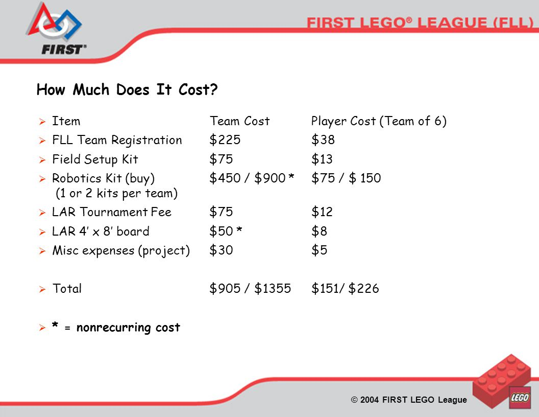 © 2004 FIRST LEGO League How Much Does It Cost.