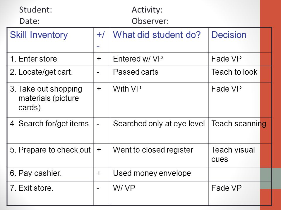 Skill Inventory+/ - What did student do?Decision 1. Enter store+Entered w/ VPFade VP 2. Locate/get cart.-Passed cartsTeach to look 3. Take out shoppin