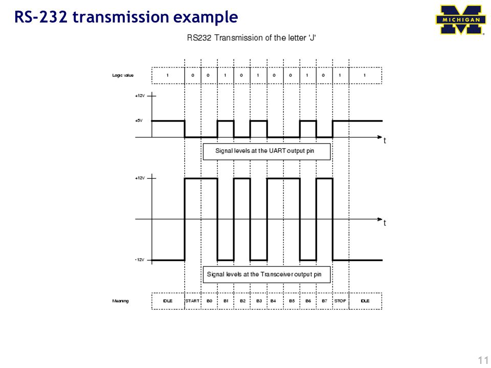 11 RS-232 transmission example
