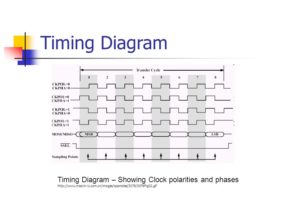 Timing Diagram Timing Diagram – Showing Clock polarities and phases http://www.maxim-ic.com.cn/images/appnotes/3078/3078Fig02.gif