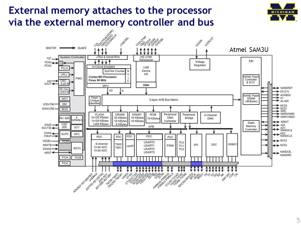 External memory attaches to the processor via the external memory controller and bus 5 Atmel SAM3U