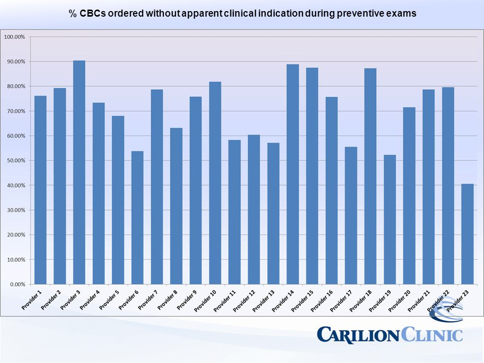 % CBCs ordered without apparent clinical indication during preventive exams