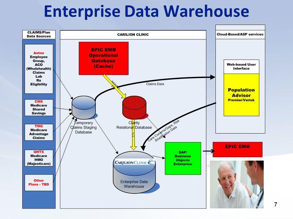 77 Enterprise Data Warehouse