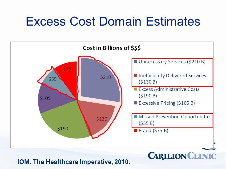 Excess Cost Domain Estimates IOM. The Healthcare Imperative, 2010.