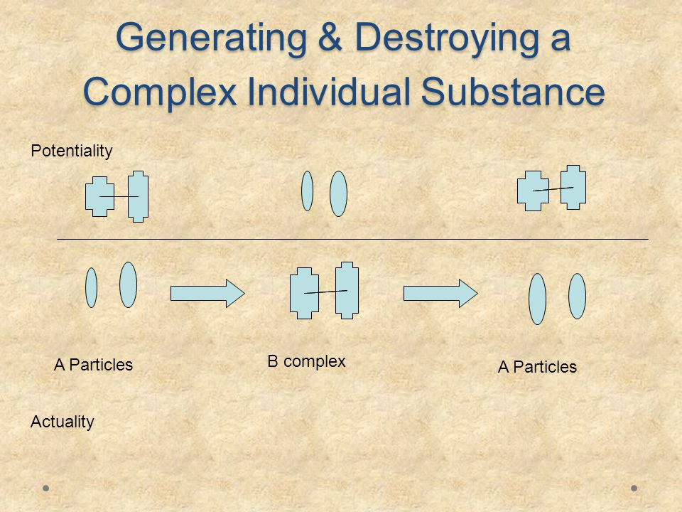 Generating & Destroying a Complex Individual Substance B complex A Particles Actuality Potentiality A Particles