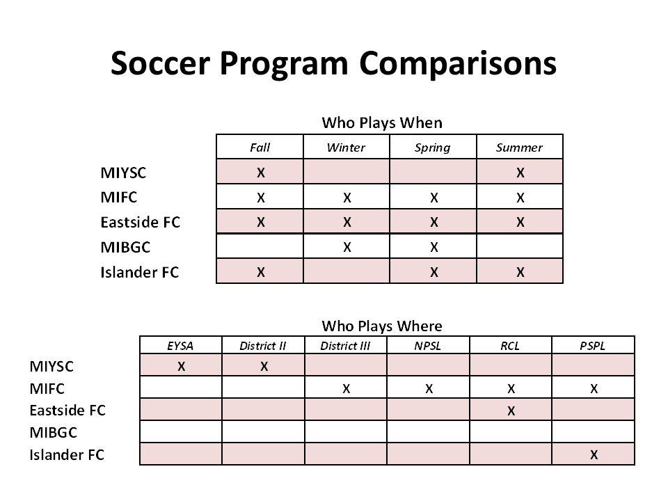 Soccer Program Comparisons