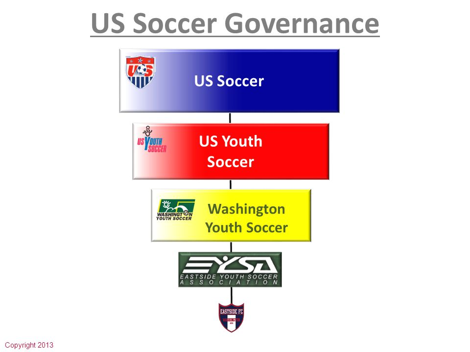US Youth Soccer US Soccer US Youth Soccer Governance Organizations US Club Soccer AYSO 700,000 players Most players dual registration Founded 2000 Focus on competition soccer only 3.2 million players Largest governing body 55 State Associations Founded in 1977 Founded 1964 6000,000 players Community based rec soccer All volunteers Copyright 2013