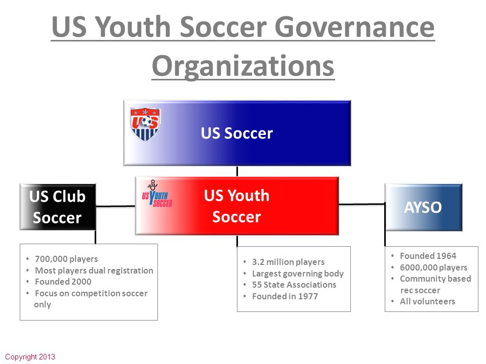 MIYSC Recreational Programs Micro Soccer (U-6 & U-7) Micro Soccer (U-6 & U-7) Mod Soccer (U-8 to U-11) Mod Soccer (U-8 to U-11) Rec Soccer(U-12 to U-18) Rec Soccer(U-12 to U-18)