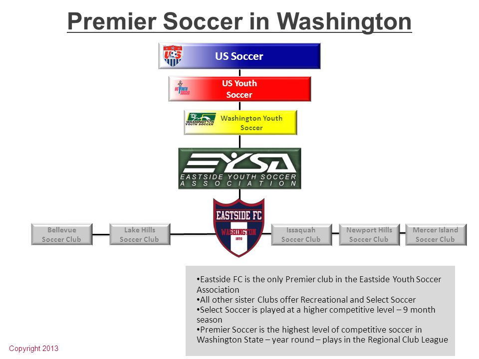 US Youth Soccer US Soccer Washington Youth Soccer Premier Soccer in Washington Copyright 2013 Eastside FC is the only Premier club in the Eastside Youth Soccer Association All other sister Clubs offer Recreational and Select Soccer Select Soccer is played at a higher competitive level – 9 month season Premier Soccer is the highest level of competitive soccer in Washington State – year round – plays in the Regional Club League Bellevue Soccer Club Lake Hills Soccer Club Issaquah Soccer Club Newport Hills Soccer Club Mercer Island Soccer Club