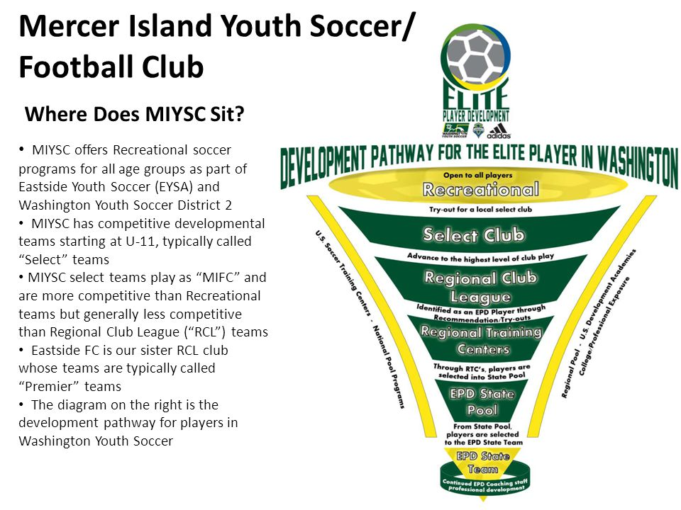 MIYSC/MIFC Facts Incorporated as a non-profit organization in 1996, but has been offering soccer opportunities for Mercer Island youth for over 50 years In 2012, more then 1000 boys and girls on 75+ MIYSC teams across U8-18 Recreational and Select soccer leagues Jordan Morris, MIYSC alum and current EFC player – Gatorade Washington Boys Soccer Player of the Year 2012; MIHS boys team was 3A State Runner-Up in 2012 MIYSC alumni and current EFC players Corey Goelz and Marissa Hammerstrom received WSSCA All-State Soccer recognitions BU15 MIFC United were Washington State Challenge Cup Champions in 2012; represented Washington in West Regionals in Colorado last June GU14 MIFC Force competed in the Gothia Cup, an international tournament in Sweden, in the summer of 2012 Aaron Byers, MIYSC VP of Player & Coach Development, was invited to FC Barcelona 2012 Soccer Camp in Florida as an assistant coach where he received his FCB Escola Coaching Certificate MIYSC partners with the soccer professionals at the International Academy of Soccer (IAS) for our player development programs