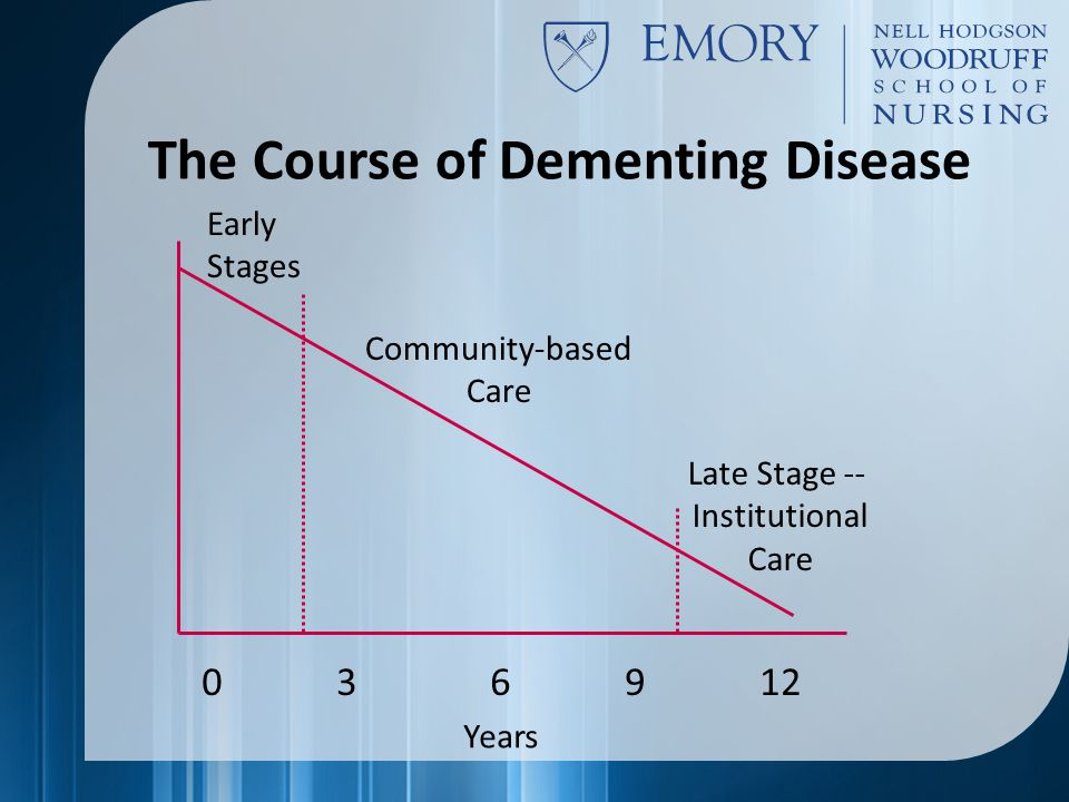 0 3 6 9 12 Early Stages Community-based Care Late Stage -- Institutional Care Years The Course of Dementing Disease