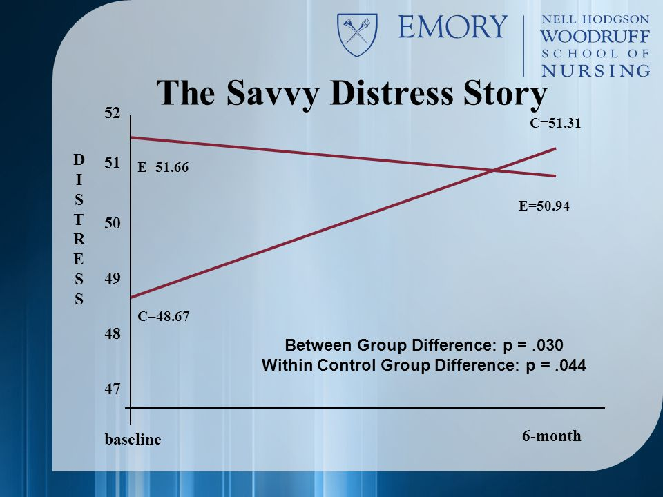 The Savvy Distress Story baseline 6-month 51 50 49 48 47 C=48.67 E=51.66 E=50.94 C=51.31 DISTRESSDISTRESS 52 Between Group Difference: p =.030 Within Control Group Difference: p =.044