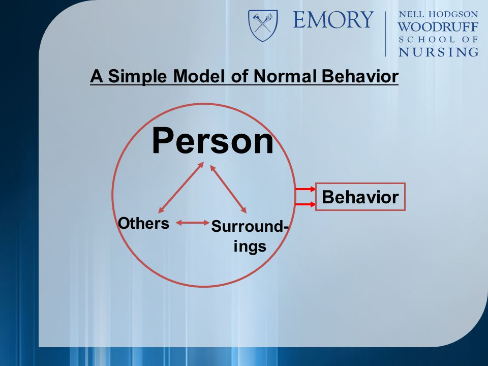 Person Others Surround- ings Behavior A Simple Model of Normal Behavior