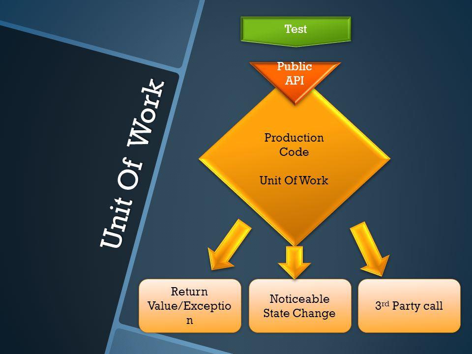 Unit Of Work Production Code Unit Of Work Production Code Unit Of Work Return Value/Exceptio n Noticeable State Change 3 rd Party call Public API Test