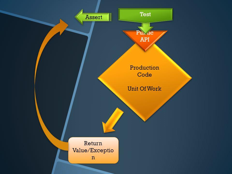 Production Code Unit Of Work Production Code Unit Of Work Return Value/Exceptio n Public API Assert Test