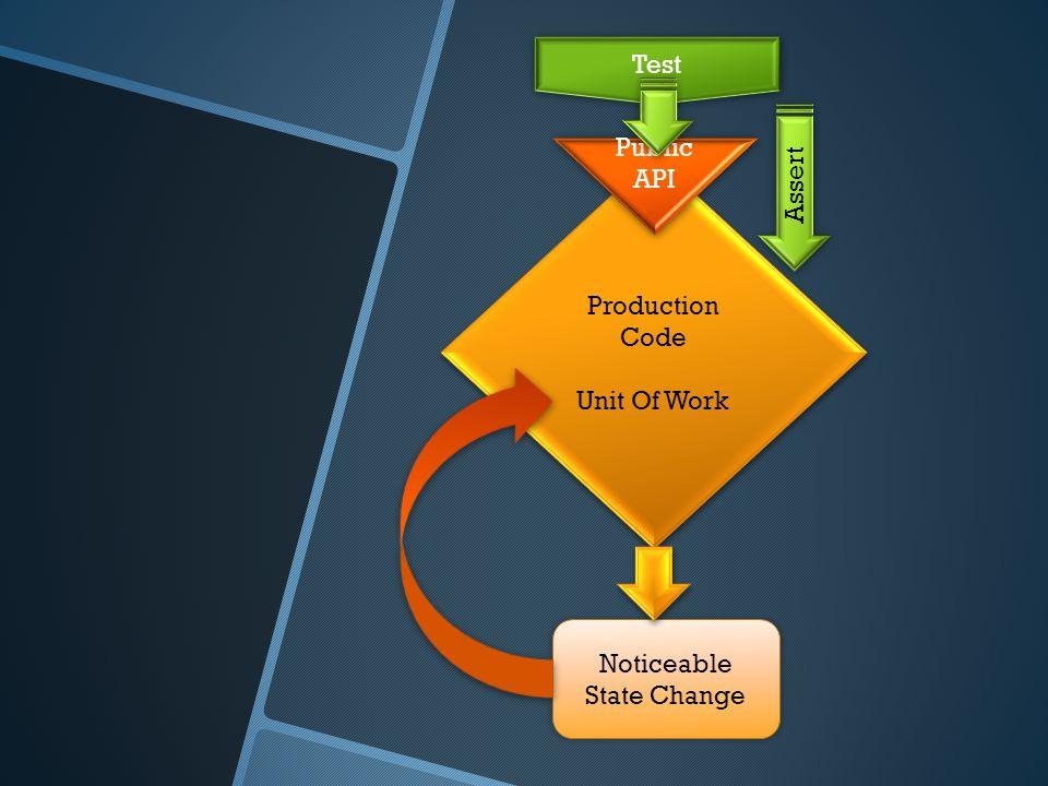 Production Code Unit Of Work Production Code Unit Of Work Noticeable State Change Test Public API Assert