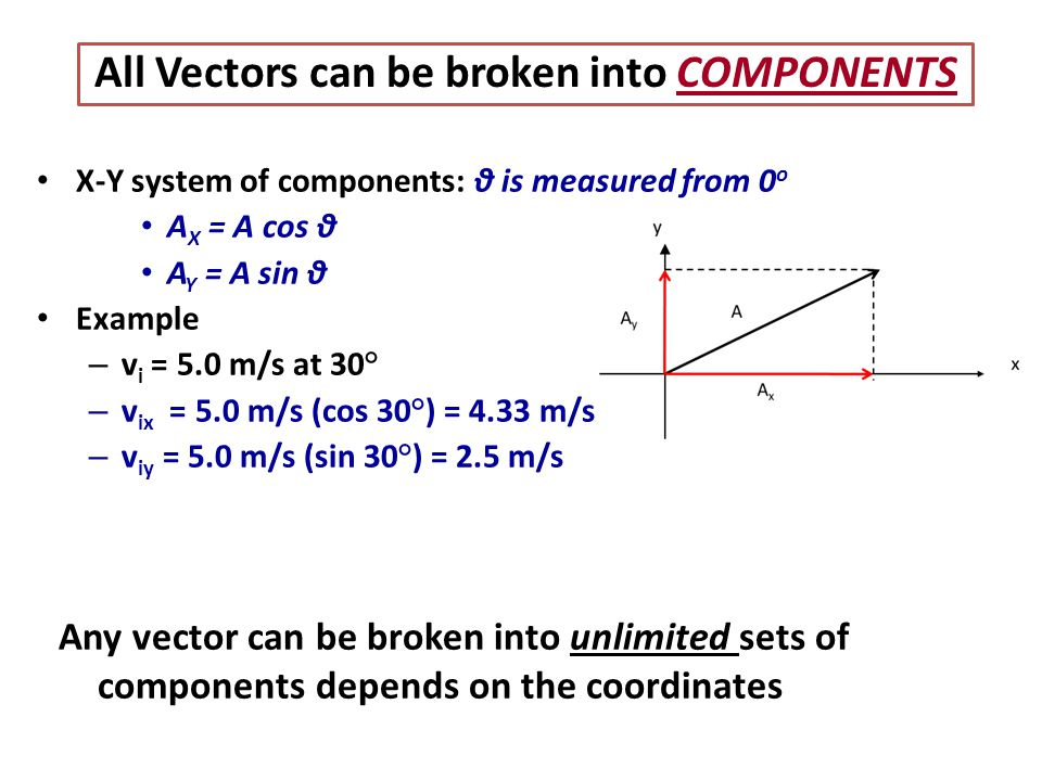 X-Y system of components: θ is measured from 0 o A X = A cos θ A Y = A sin θ Example –v–v i = 5.0 m/s at 30° –v–v ix = 5.0 m/s (cos 30°) = 4.33 m/s –v