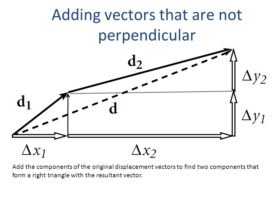 Adding vectors that are not perpendicular Add the components of the original displacement vectors to find two components that form a right triangle with the resultant vector.