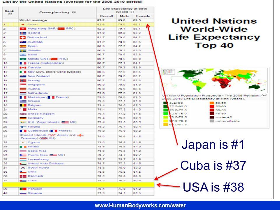 Japan is #1 USA is #38 Cuba is #37