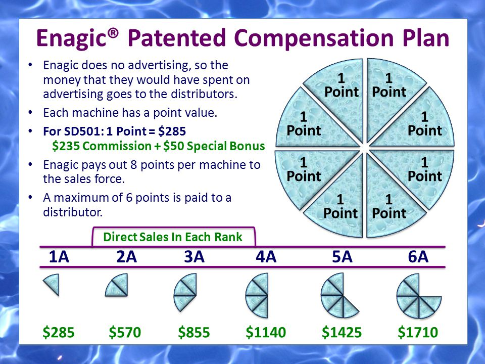 ] ] Enagic® Patented Compensation Plan Enagic does no advertising, so the money that they would have spent on advertising goes to the distributors. Ea