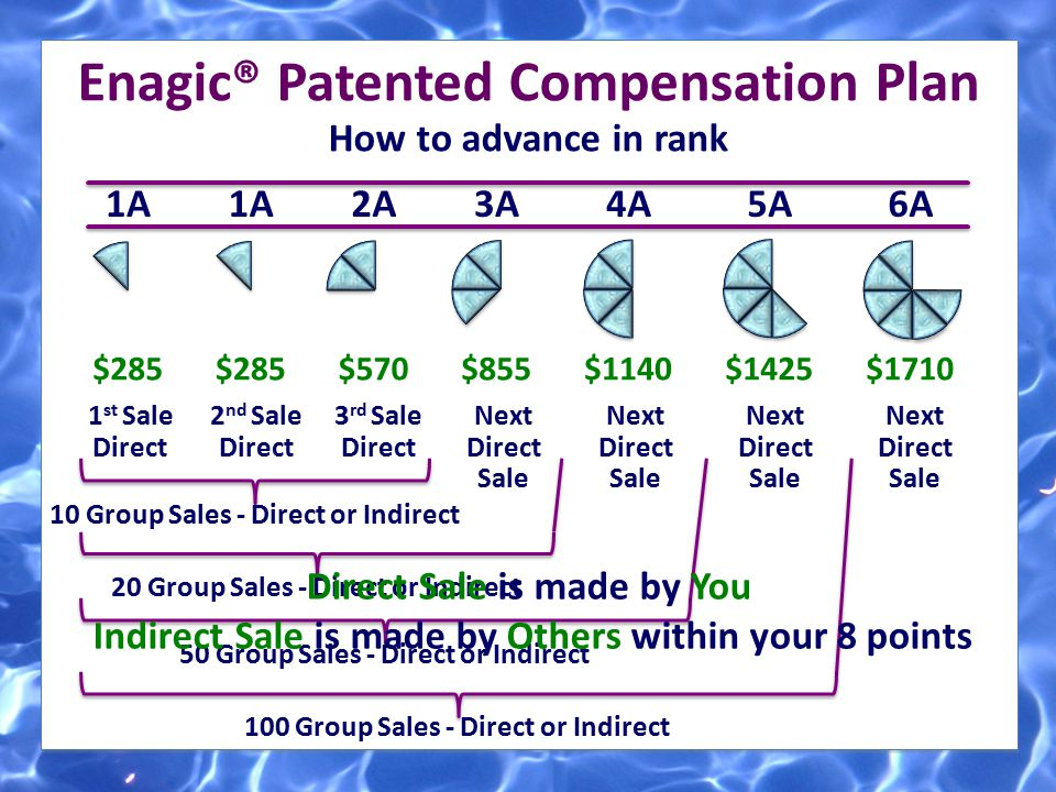 ] ] Enagic® Patented Compensation Plan How to advance in rank 1A $285 1 st Sale Direct 1A $285 2 nd Sale Direct 2A $570 3 rd Sale Direct 3A $855 Next