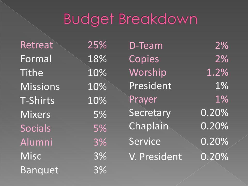 Retreat25% Formal18% Tithe10% Missions10% T-Shirts10% Mixers5% Socials5% Alumni3% Misc3% Banquet3% D-Team2% Copies2% Worship1.2% President1% Prayer1% Secretary0.20% Chaplain0.20% Service0.20% V.
