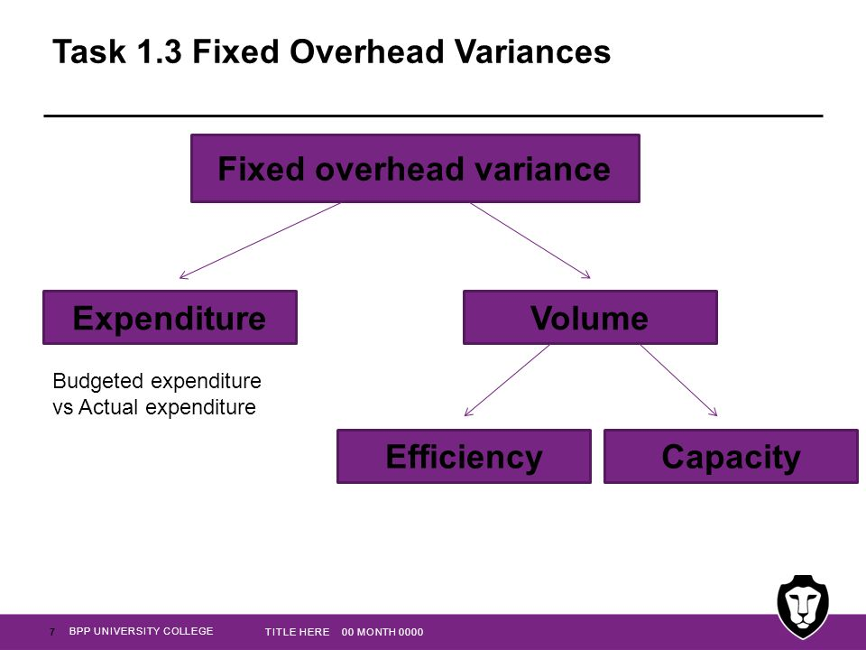 BPP UNIVERSITY COLLEGE Task 1.3 Fixed Overhead Variances 7 TITLE HERE 00 MONTH 0000 Fixed overhead variance ExpenditureVolume EfficiencyCapacity Budgeted expenditure vs Actual expenditure