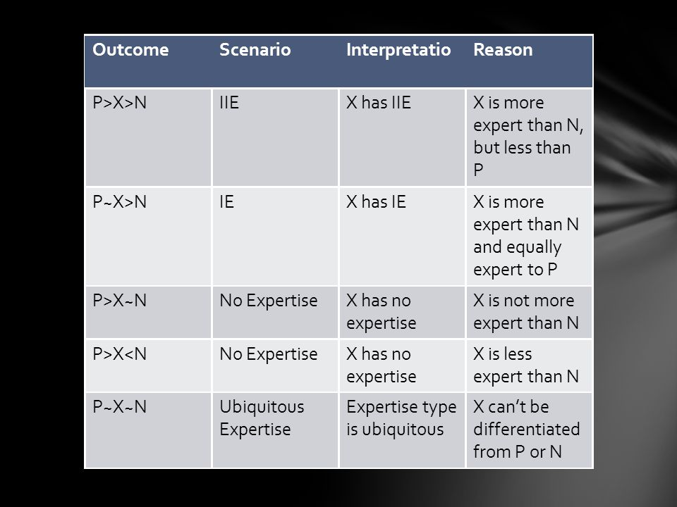 n OutcomeScenarioInterpretatioReason P>X>NIIEX has IIEX is more expert than N, but less than P P~X>NIEX has IEX is more expert than N andequally expert to P P>X~NNo ExpertiseX has no expertise X is not more expert than N P>X<NNo ExpertiseX has no expertise X is less expert than N P~X~NUbiquitous Expertise Expertise type is ubiquitous X can't be differentiated from Por N
