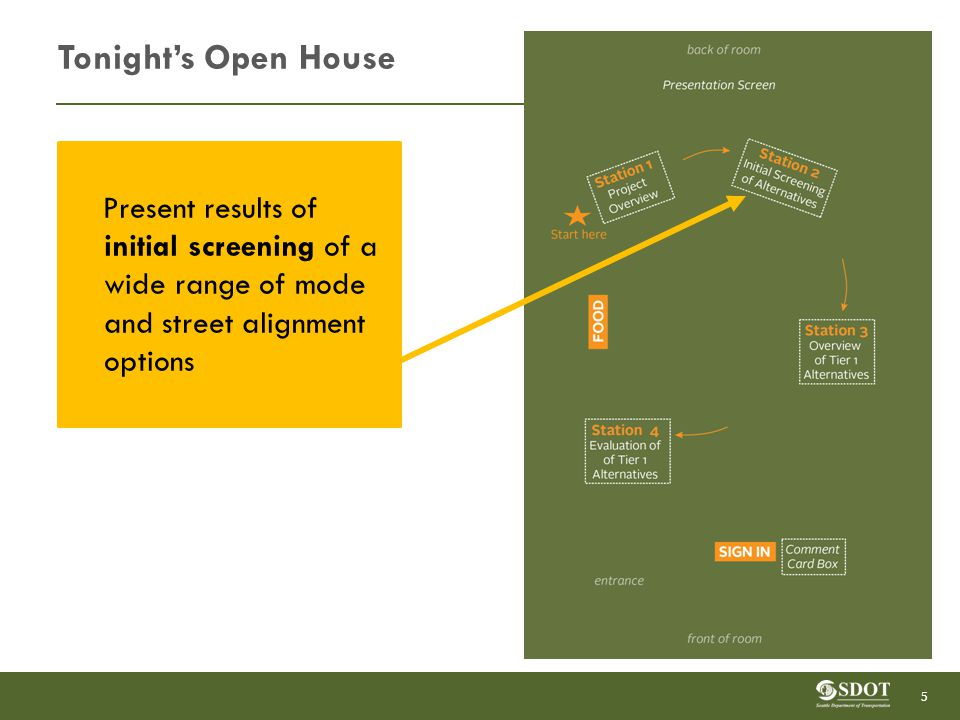 Tonight's Open House Describe 1 st Avenue and 4 th /5 th Avenue Alternatives for Mixed- Traffic and Exclusive streetcar modes 6