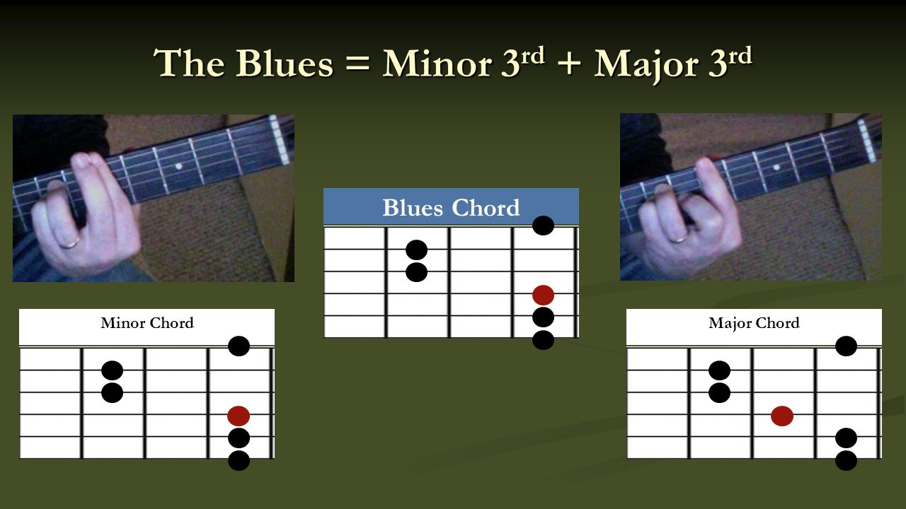 The Blues = Minor 3 rd + Major 3 rd Major ChordMinor Chord Blues Chord