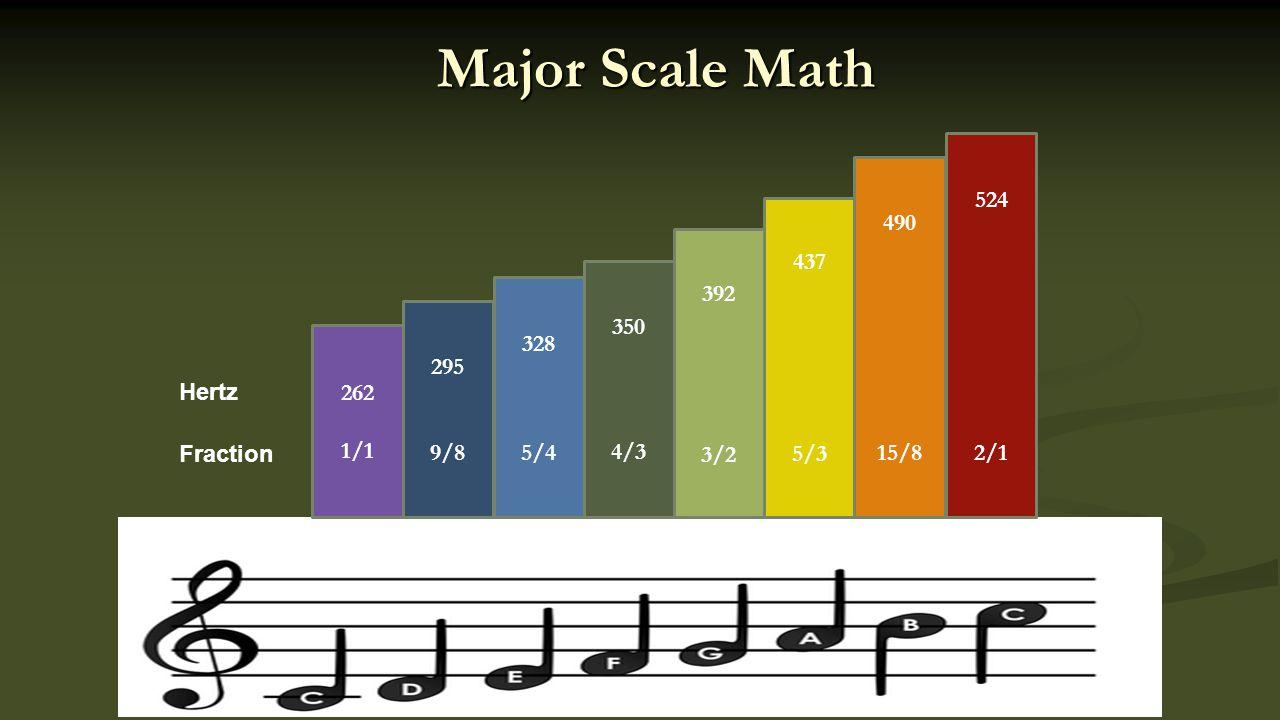 Major Scale Math 262 1/1 295 9/8 328 5/4 350 4/3 392 3/2 437 5/3 490 15/8 524 2/1 Fraction Hertz