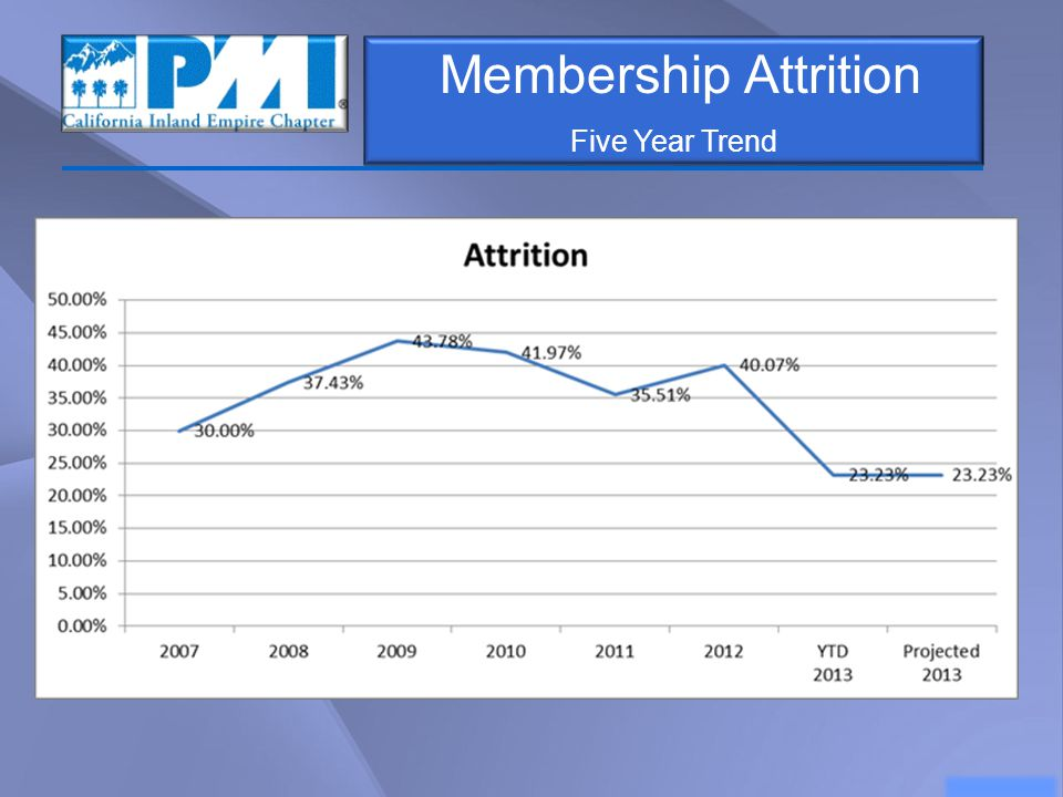 Membership Attrition Five Year Trend