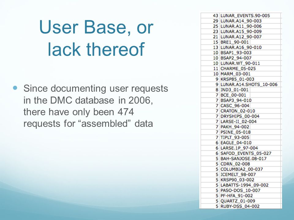 User Base, or lack thereof Since documenting user requests in the DMC database in 2006, there have only been 474 requests for assembled data