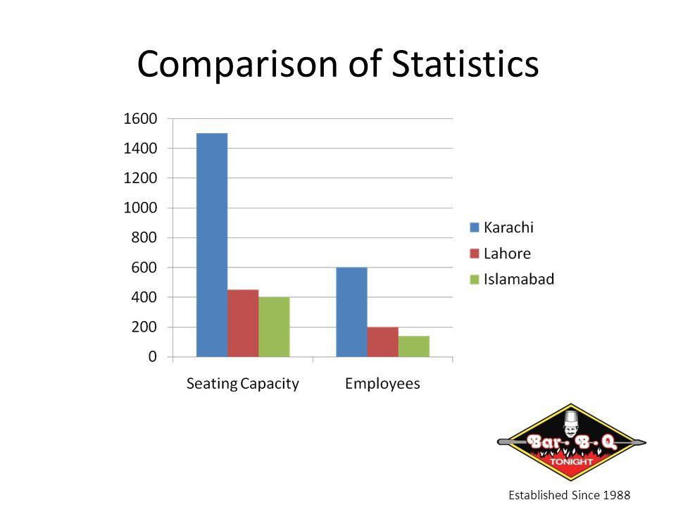 Comparison of Statistics Established Since 1988