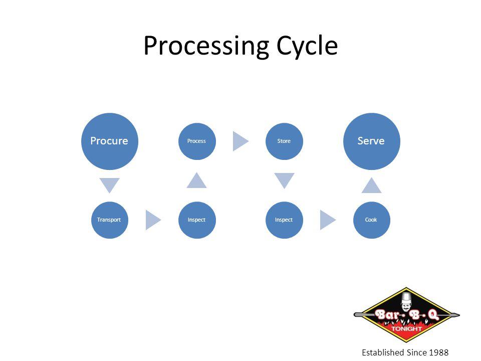 Processing Cycle Established Since 1988 Procure TransportInspectProcessStoreInspectCook Serve