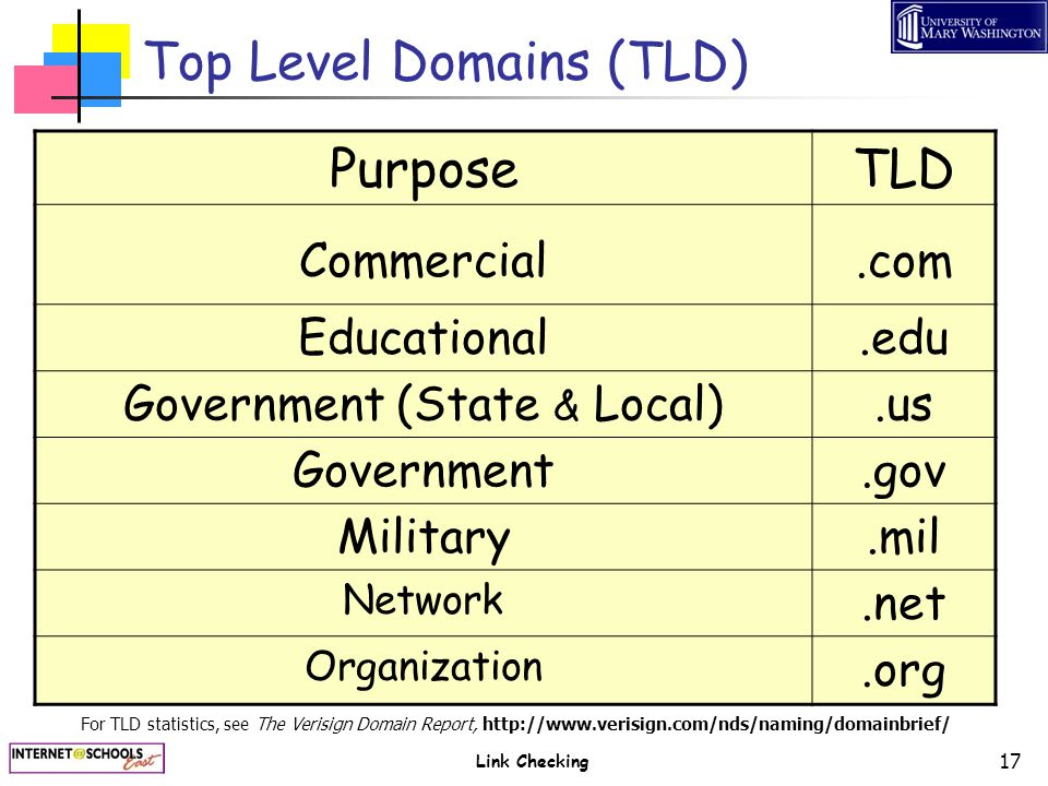 Link Checking 17 Top Level Domains (TLD) PurposeTLD Commercial.com Educational.edu Government (State & Local).us Government.gov Military.mil Network.n