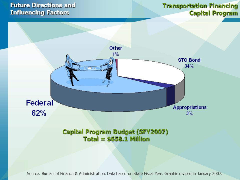Transportation Financing Capital Program Future Directions and Influencing Factors Capital Program Budget (SFY2007) Total = $658.1 Million Source: Bureau of Finance & Administration.