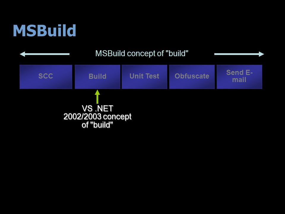 VS.NET 2002/2003 concept of build Build SCCUnit TestObfuscate Send E- mail MSBuild concept of build MSBuild
