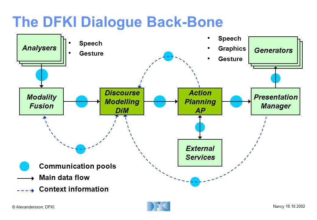 © Alexandersson; DFKI Nancy 18.10.2002 The DFKI Dialogue Back-Bone Communication pools Main data flow Context information Analysers External Services Modality Fusion Discourse Modelling DiM Action Planning AP Presentation Manager Generators Speech Gesture Speech Graphics Gesture