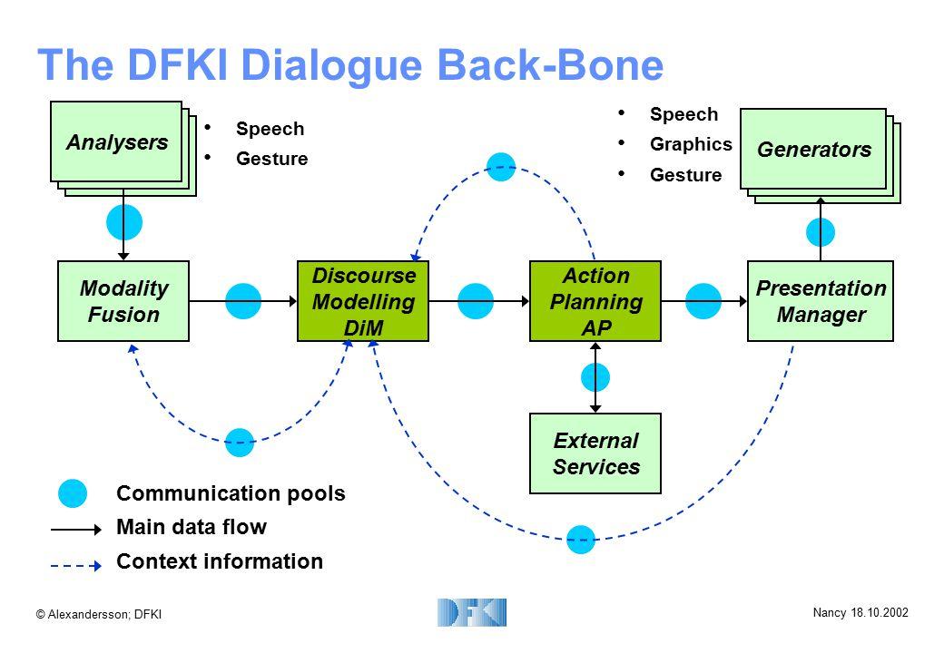 © Alexandersson; DFKI Nancy 18.10.2002 The DFKI Dialogue Back-Bone Communication pools Main data flow Context information Analysers External Services