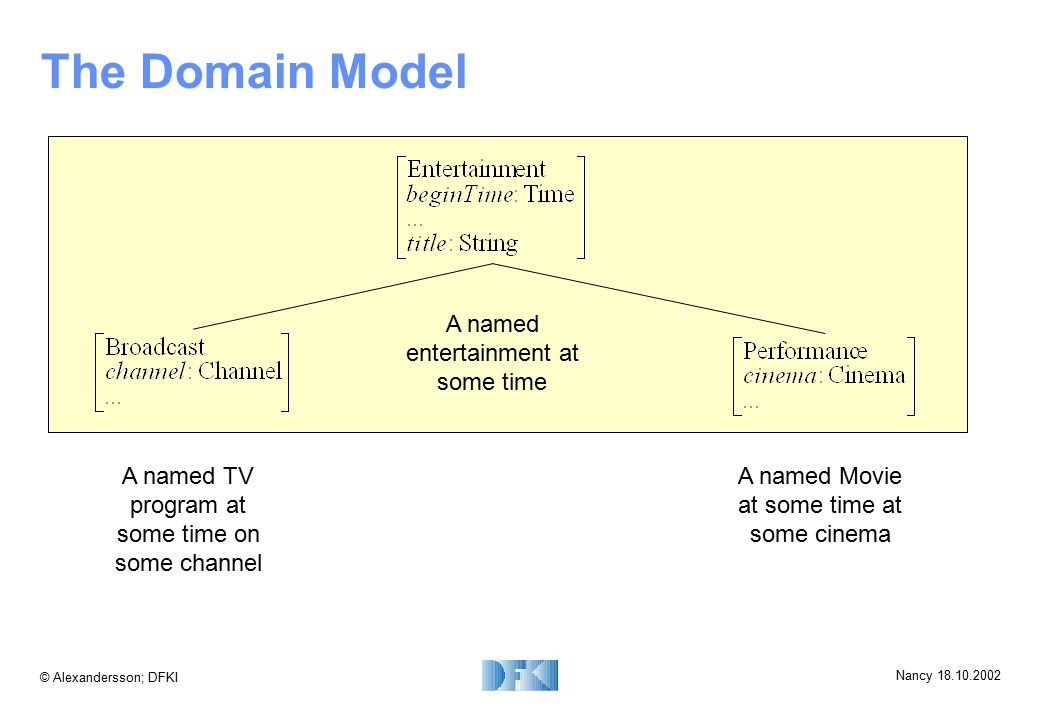 © Alexandersson; DFKI Nancy 18.10.2002 The Domain Model A named entertainment at some time A named TV program at some time on some channel A named Mov